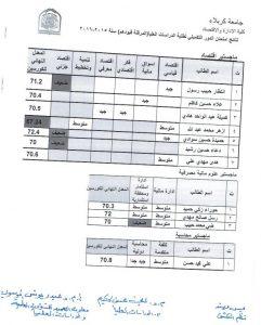 اعلان نتائج الدور التكميلي – الدراسات العليا