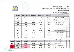 نتائج امتحانات الدور الاول للدراسات العليا (دكتوراة ادارة اعمال (الكورس الثاني)) للعام الدراسي 2017-2018